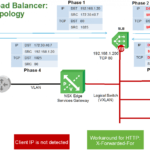 VMware NSX Advanced Load Balancer