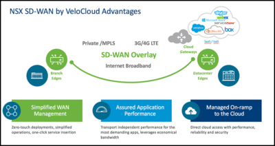 NSX SD-WAN by VeloCloud Advantages