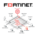 Fortinet Security Fabric 1
