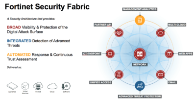 Fortinet Security Fabric e1617221623400